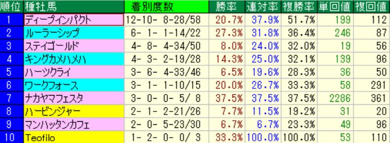 <参考>阪神芝2400m(外) 投稿日から過去3年の種牡馬別成績トップ10