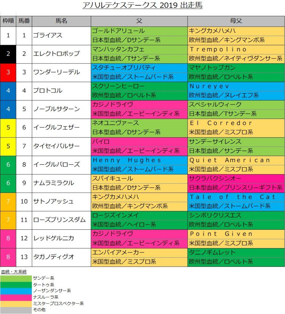 アハルテケステークス 2019 出走馬