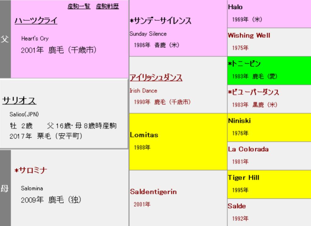 サリオス 血統表(3代)