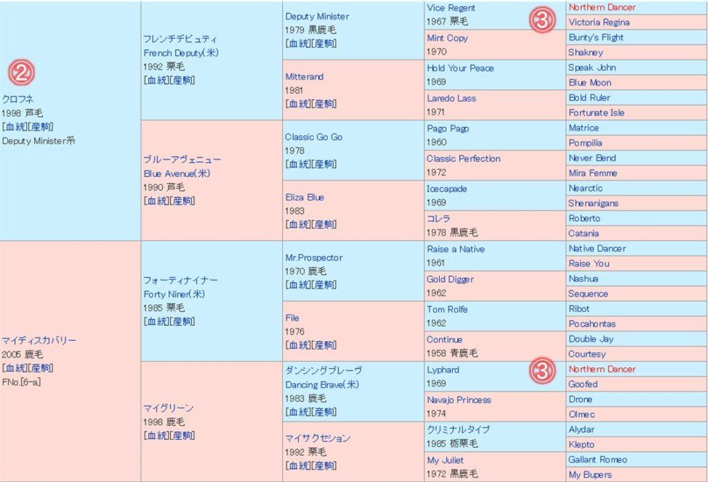 テイエムジンソク 血統表(5代)