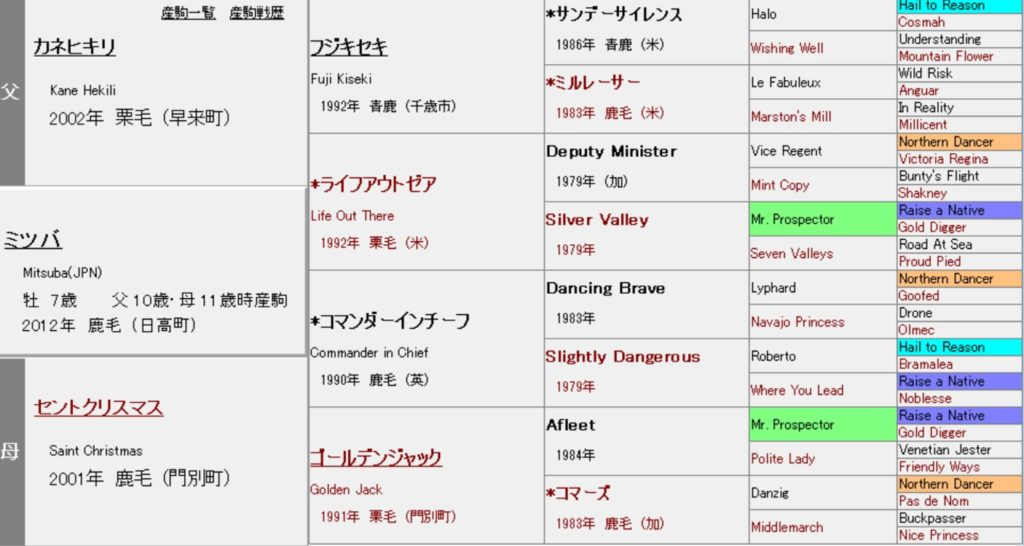 ミツバ 血統表