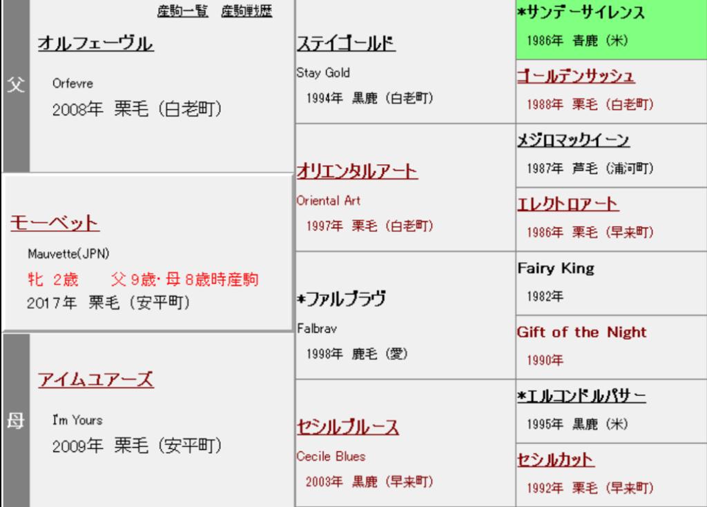 モーベット 血統表(3代)