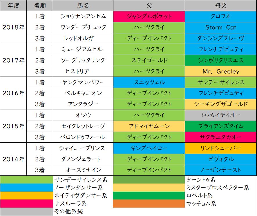 多摩川ステークスの過去5年の3着内の血統傾向