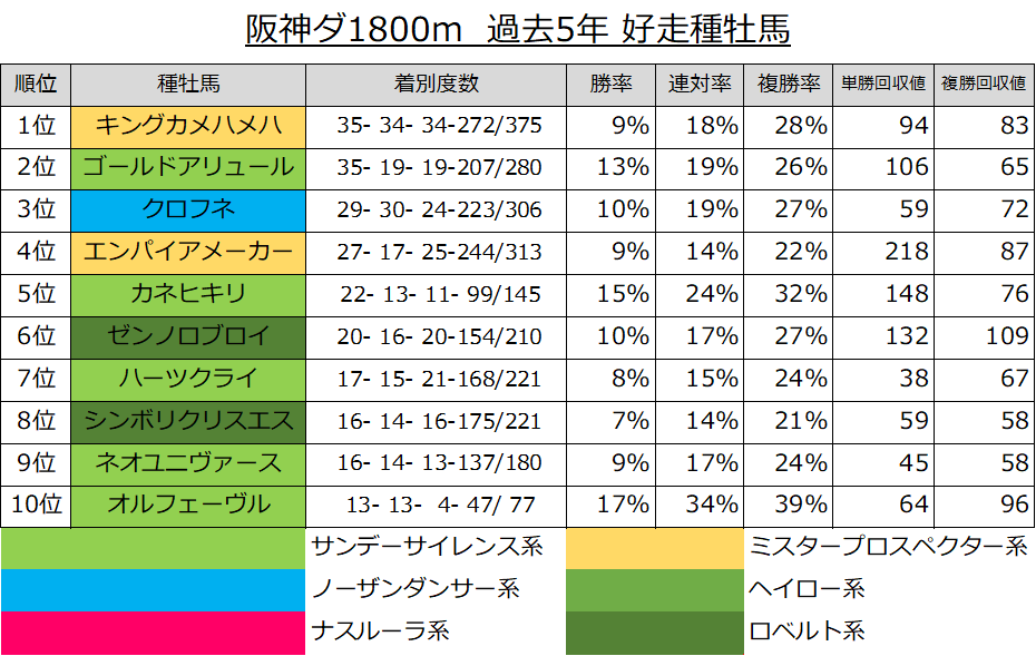 阪神ダ1800m 過去5年 好走種牡馬