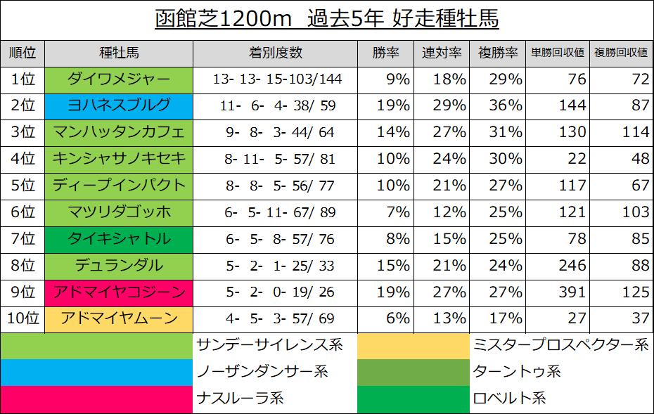 函館芝1200m 過去5年 好走種牡馬