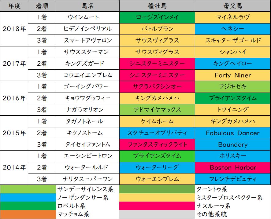 天保山ステークスの過去5年3着内馬の父、母父の血統分類表