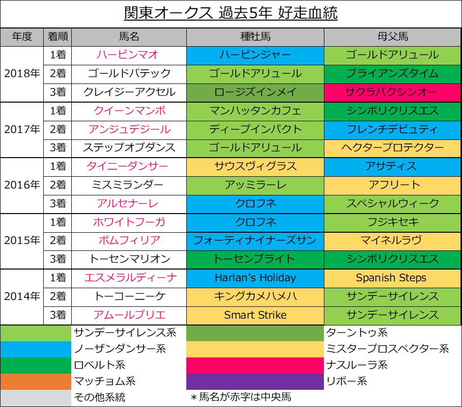 関東オークスの過去5年の好走馬(3着内馬)の血統傾向