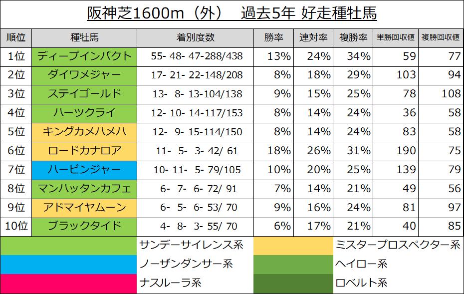 阪神芝1600m(外) 過去5年 好走種牡馬