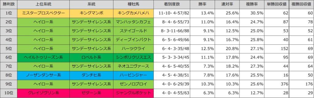函館芝2000m 種牡馬別成績(良馬場)