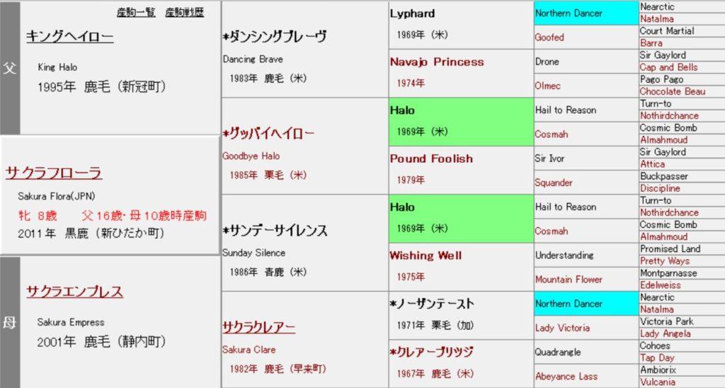サクラフローラ 血統表