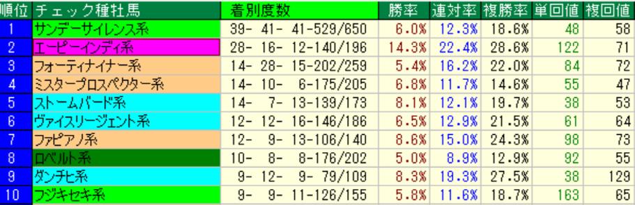 中京ダート1400m_過去5年種牡馬別成績