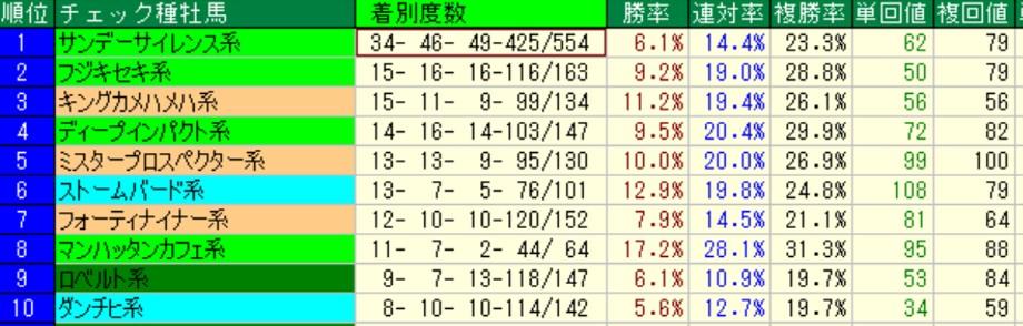 函館芝1200m好走血統