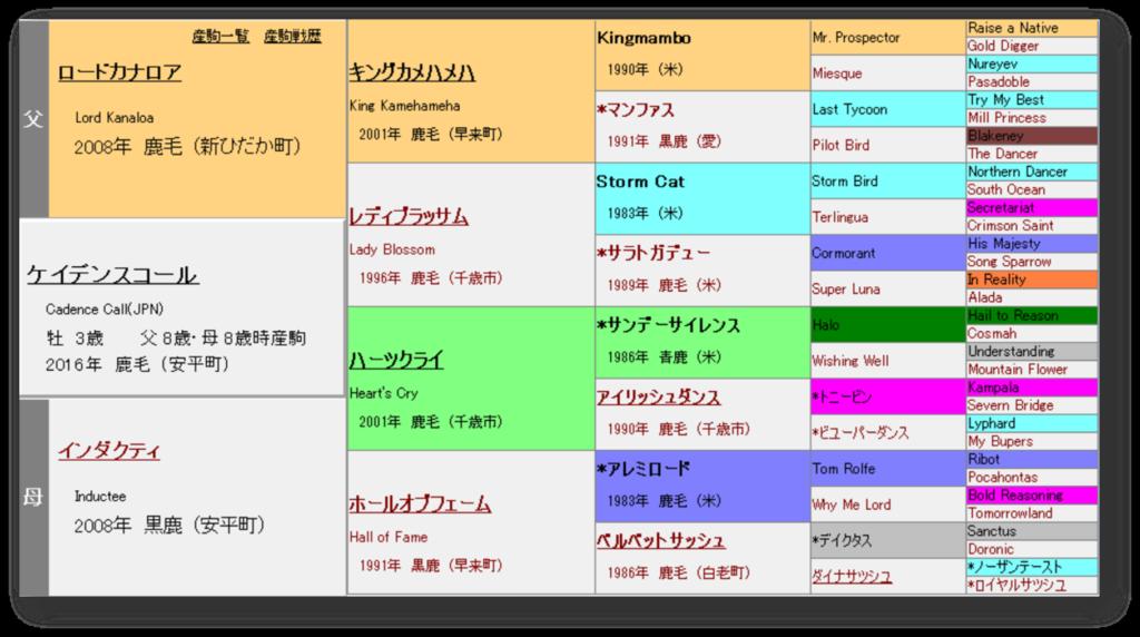 ケイデンスコール 血統表