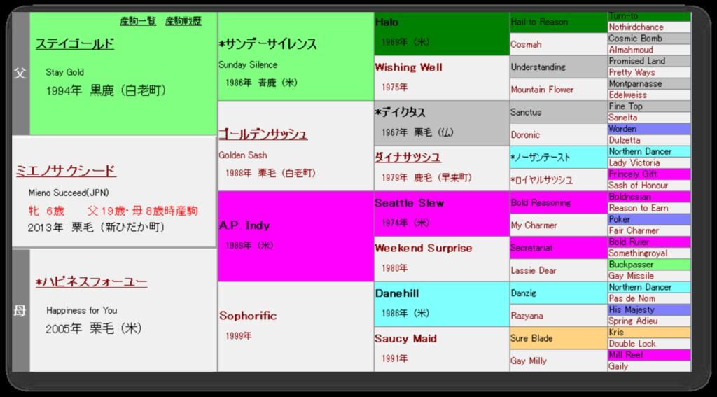 ミエノサクシード 血統表