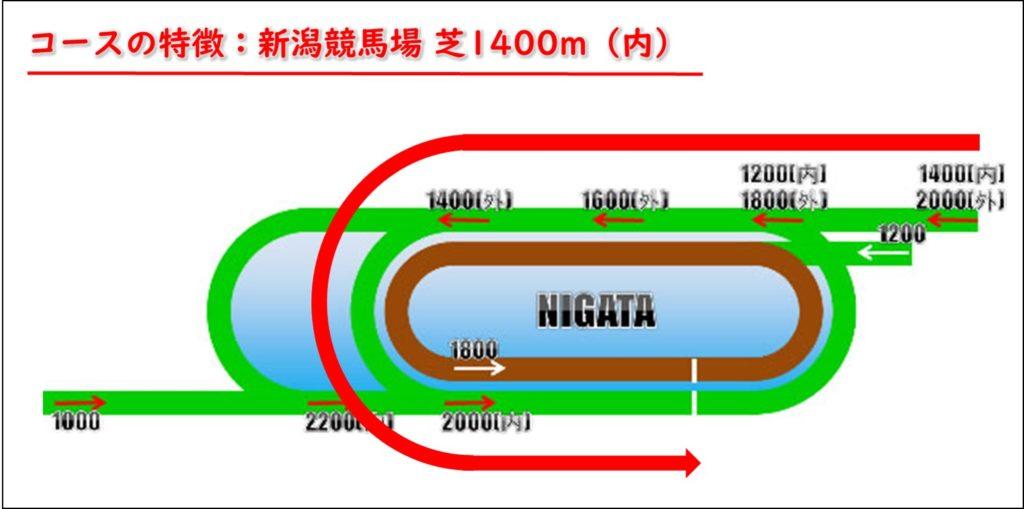 新潟芝1400m コース(内)