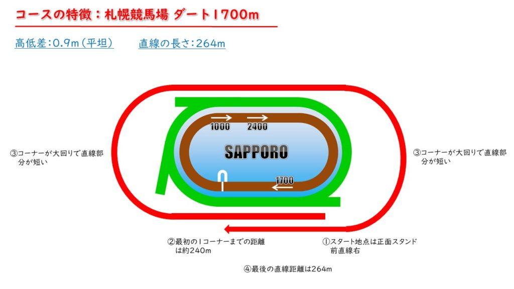 札幌競馬場 ダート1700m コースの特徴
