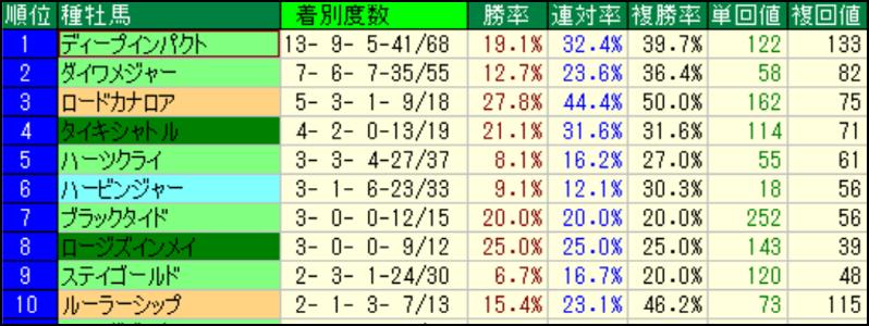 札幌芝1500m 種牡馬別成績(過去5年)