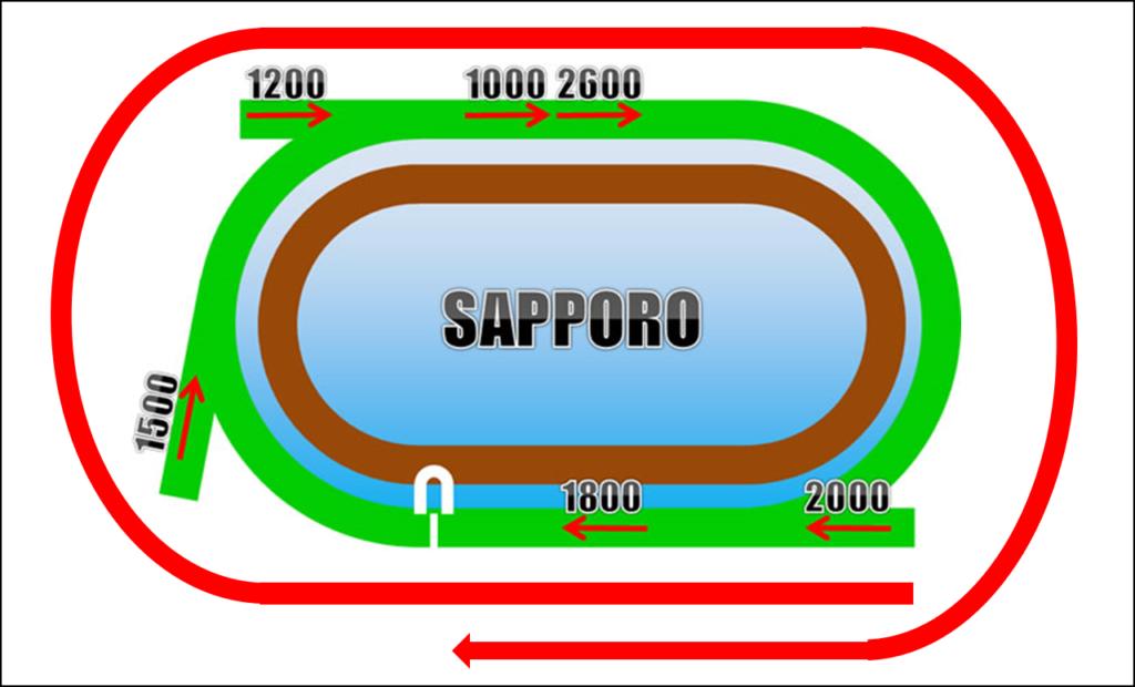 札幌芝2000m