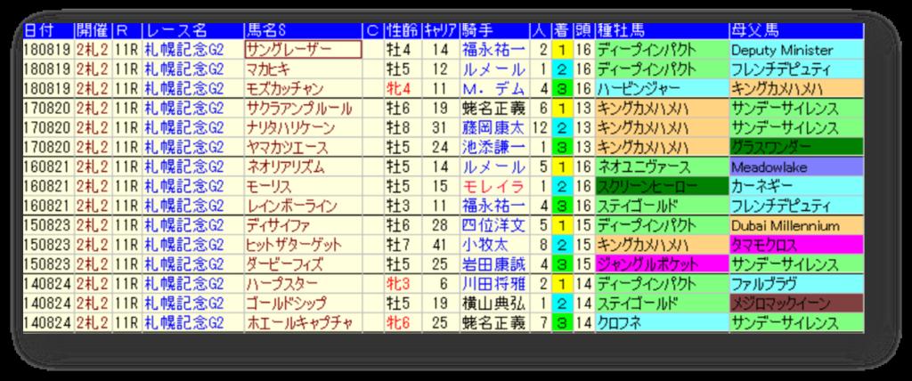 札幌記念 過去5年 好走馬