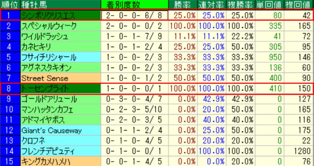 過去10年 エルムステークス 種牡馬別成績