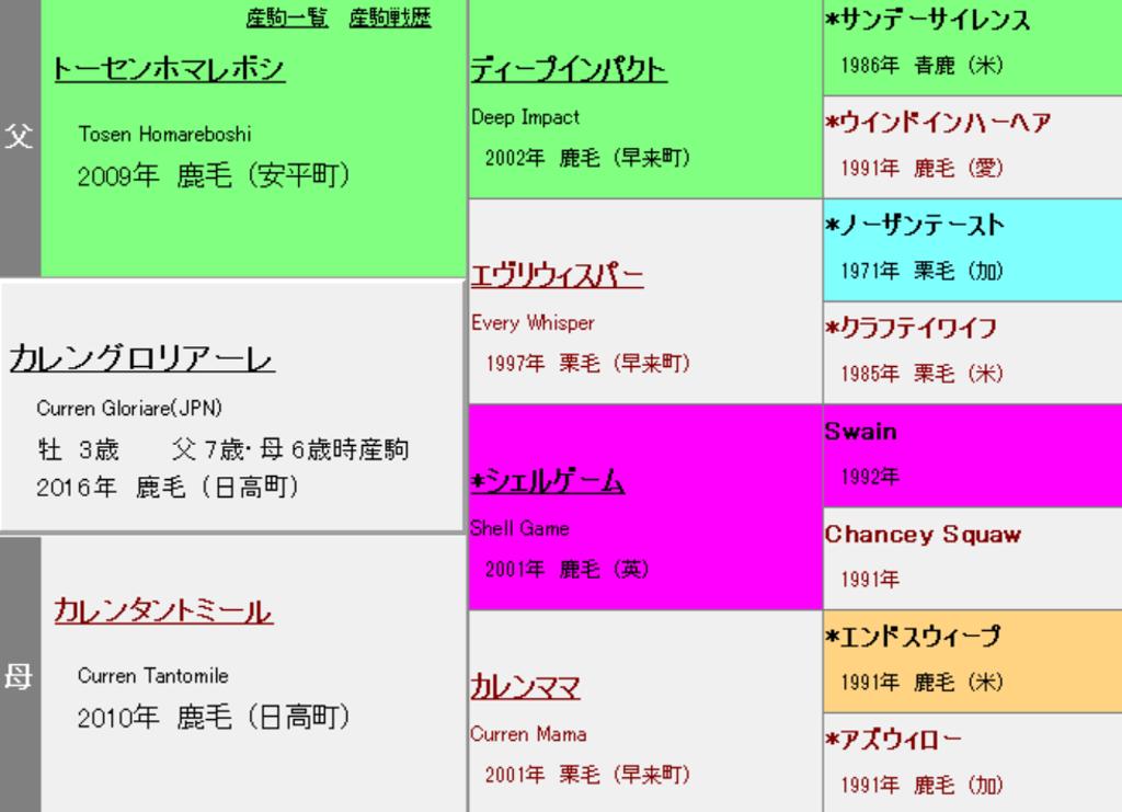カレングロリアーレ 血統表