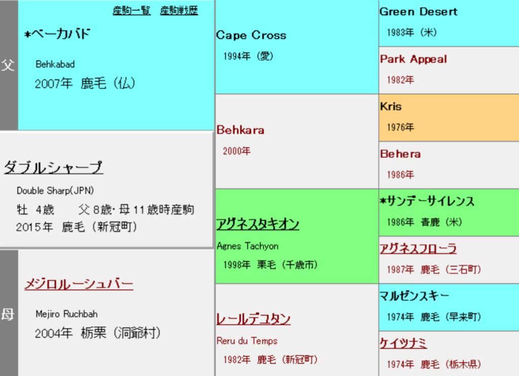ダブルシャープ 血統表