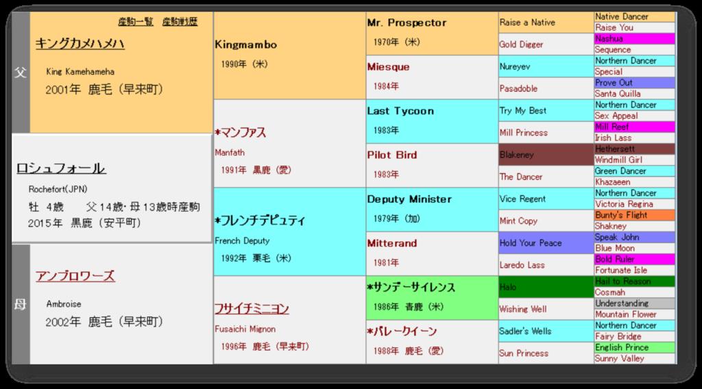 ロシュフォール 血統表