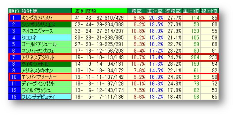 小倉ダート 過去10年 種牡馬別成績