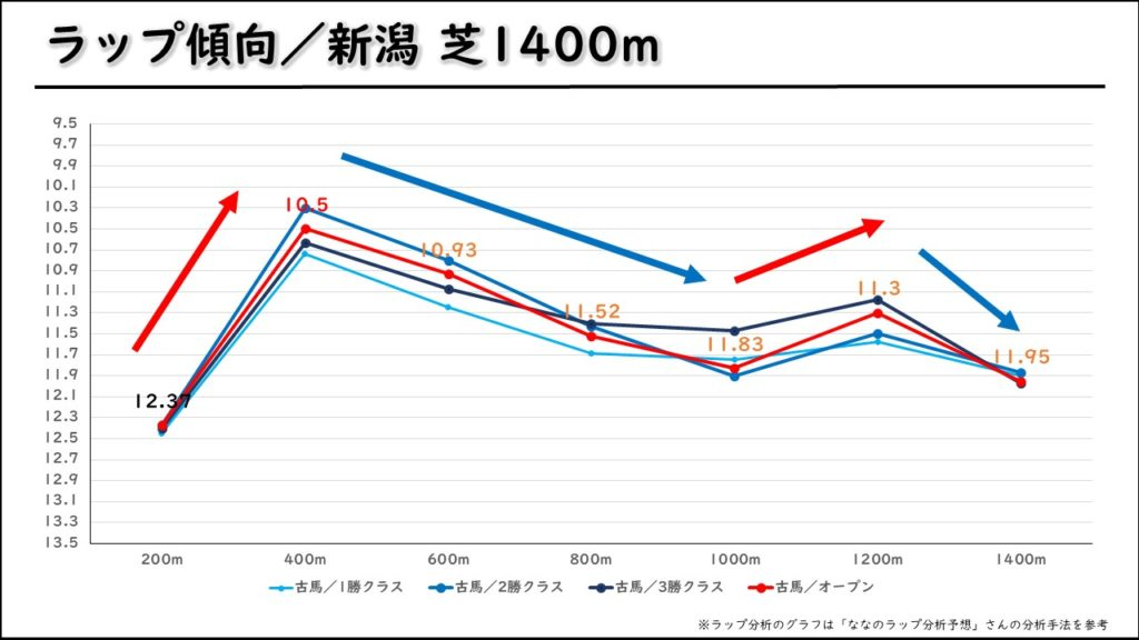 新潟芝1400m ラップ&傾向