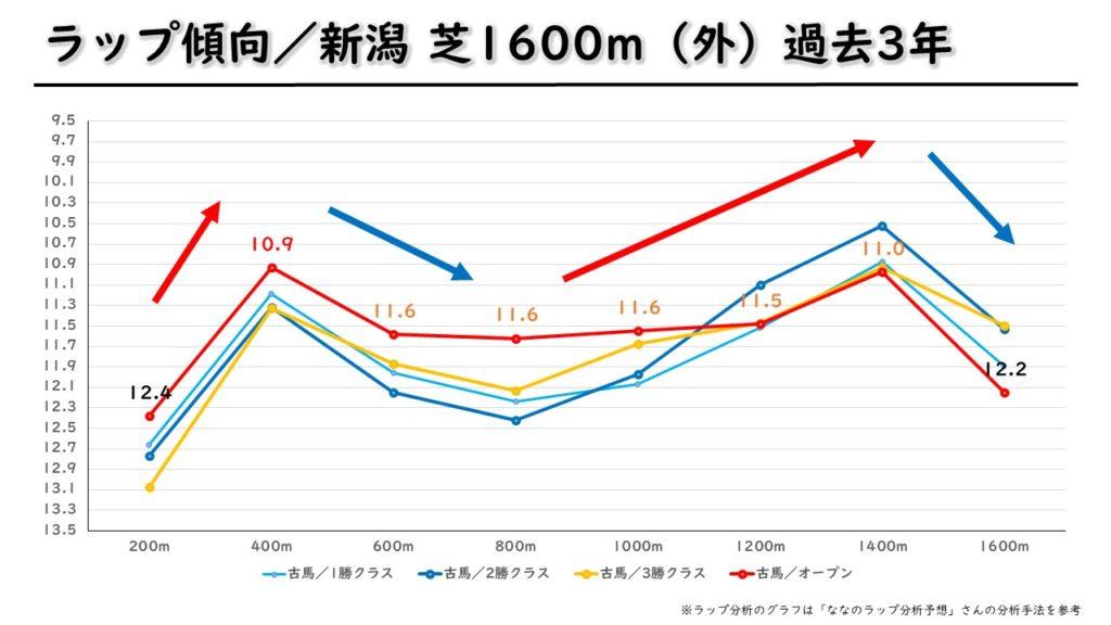 新潟芝1600m(外) ラップ傾向