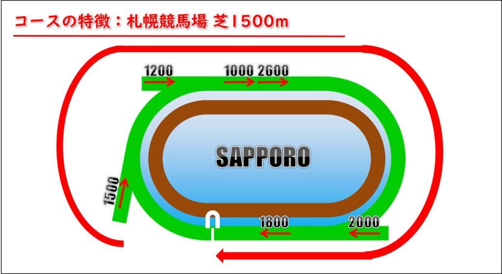 札幌競馬場 芝1500m