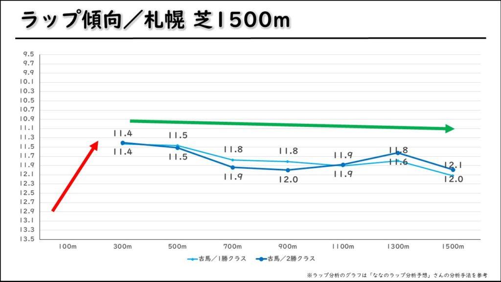 札幌芝1500m ラップ
