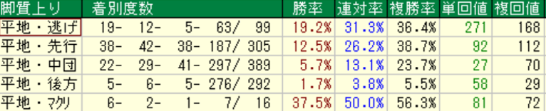札幌芝1500m 脚質別成績
