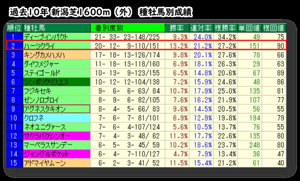 過去10年 新潟芝1600m(外) 種牡馬別成績
