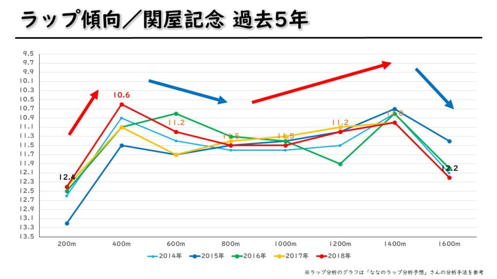 関屋記念 ラップ傾向(過去5年)