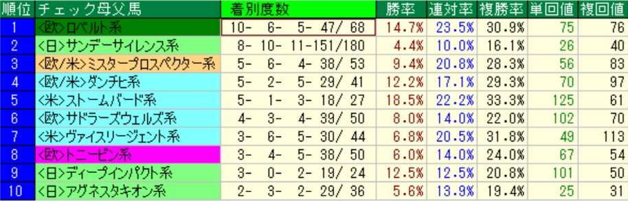 中山芝2200の母父系統別成績(過去5年)