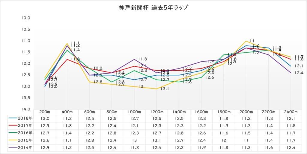 神戸新聞杯 ラップ傾向(過去5年)