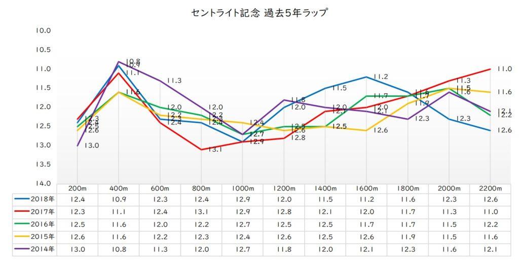 セントライト記念 平均ラップ(過去5年)