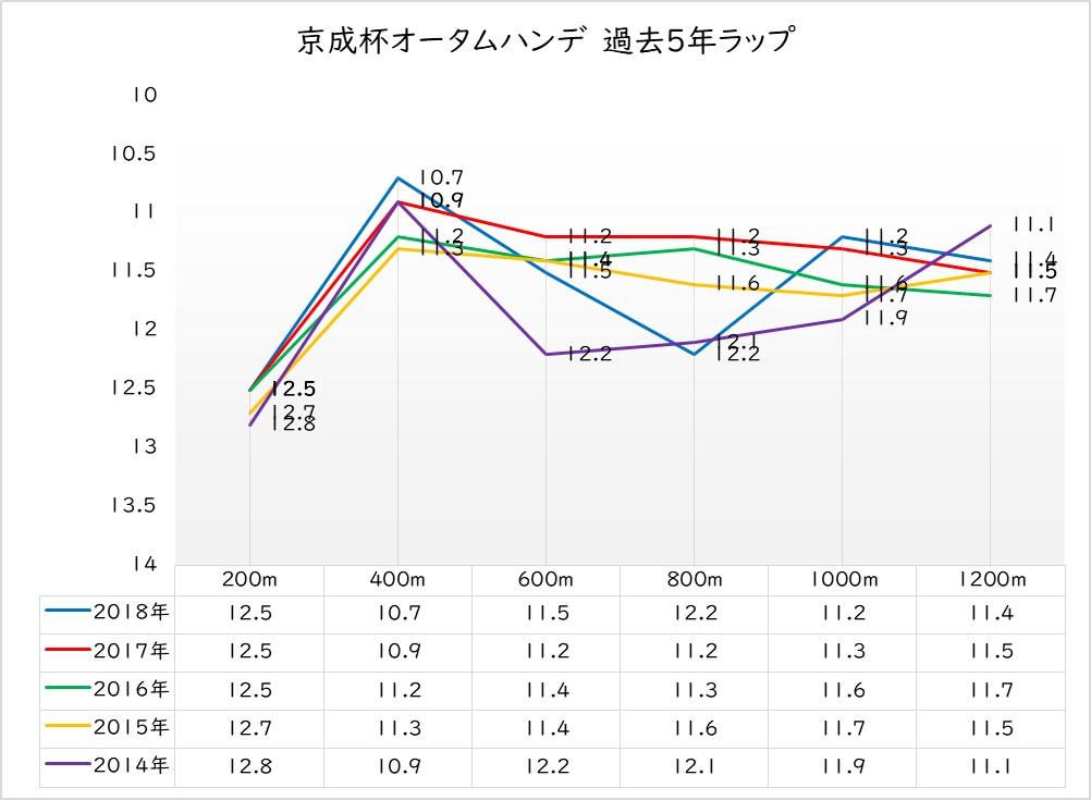 京成杯オータムハンデ 過去5年ラップ傾向