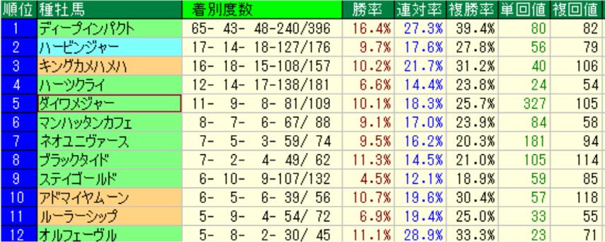 阪神芝1800(過去5年) 種牡馬別成績
