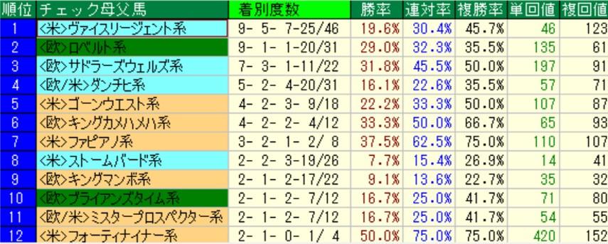 阪神芝1800m ディープインパクト産駒 母父系統別成績
