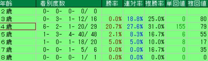 みやこステークス年齢別成績(過去8年)