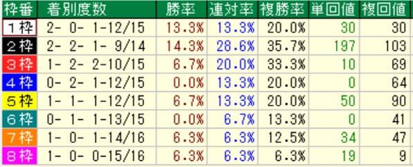 みやこステークス枠順別成績(過去8年)