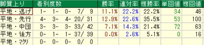 みやこステークス脚質別成績(過去8年)