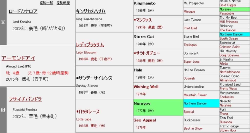アーモンドアイ 血統表(5代)
