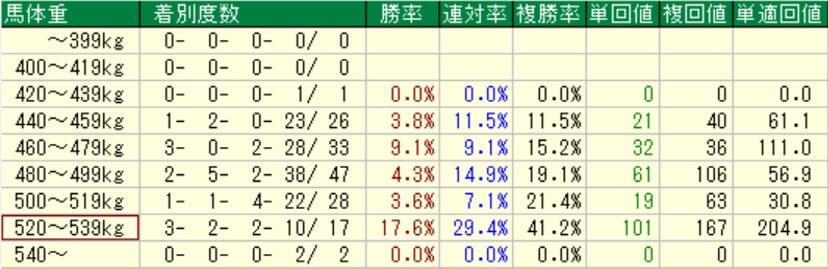 スワンステークス 馬体重成績(過去10年)