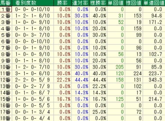 スワンステークス 馬番別成績(過去10年)