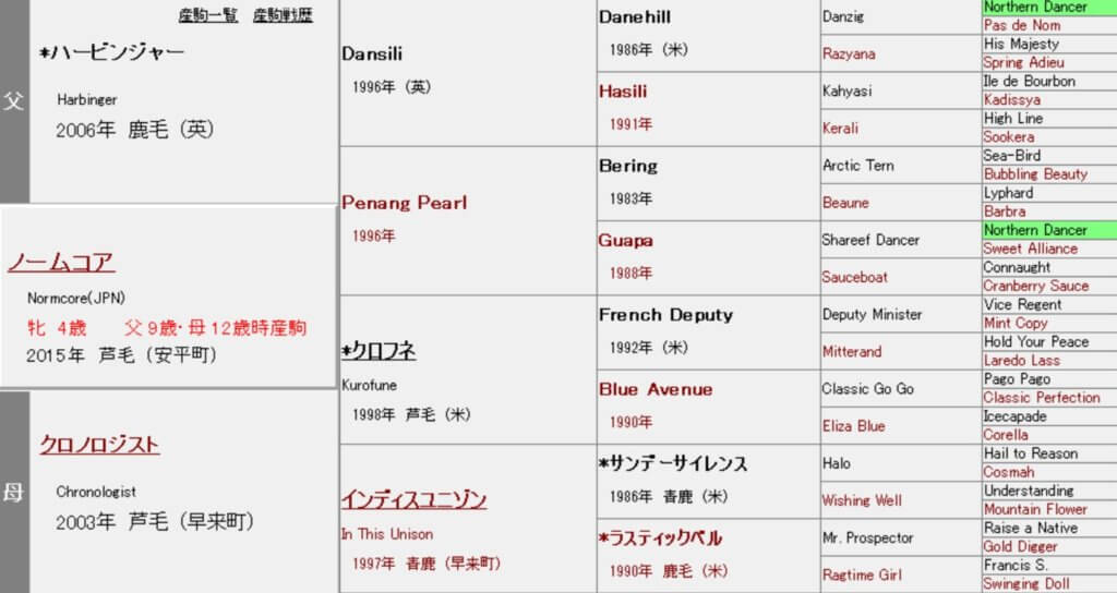 ノームコア 血統表(5代)