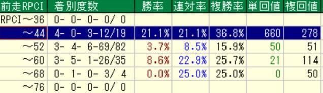 ファンタジーステークス前走RPCI別成績(過去10年)