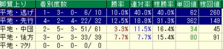 ファンタジーステークス脚質別成績(過去10年)